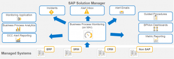 Business Process Operations