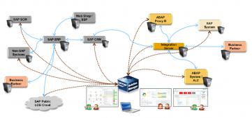 Integration Monitoring